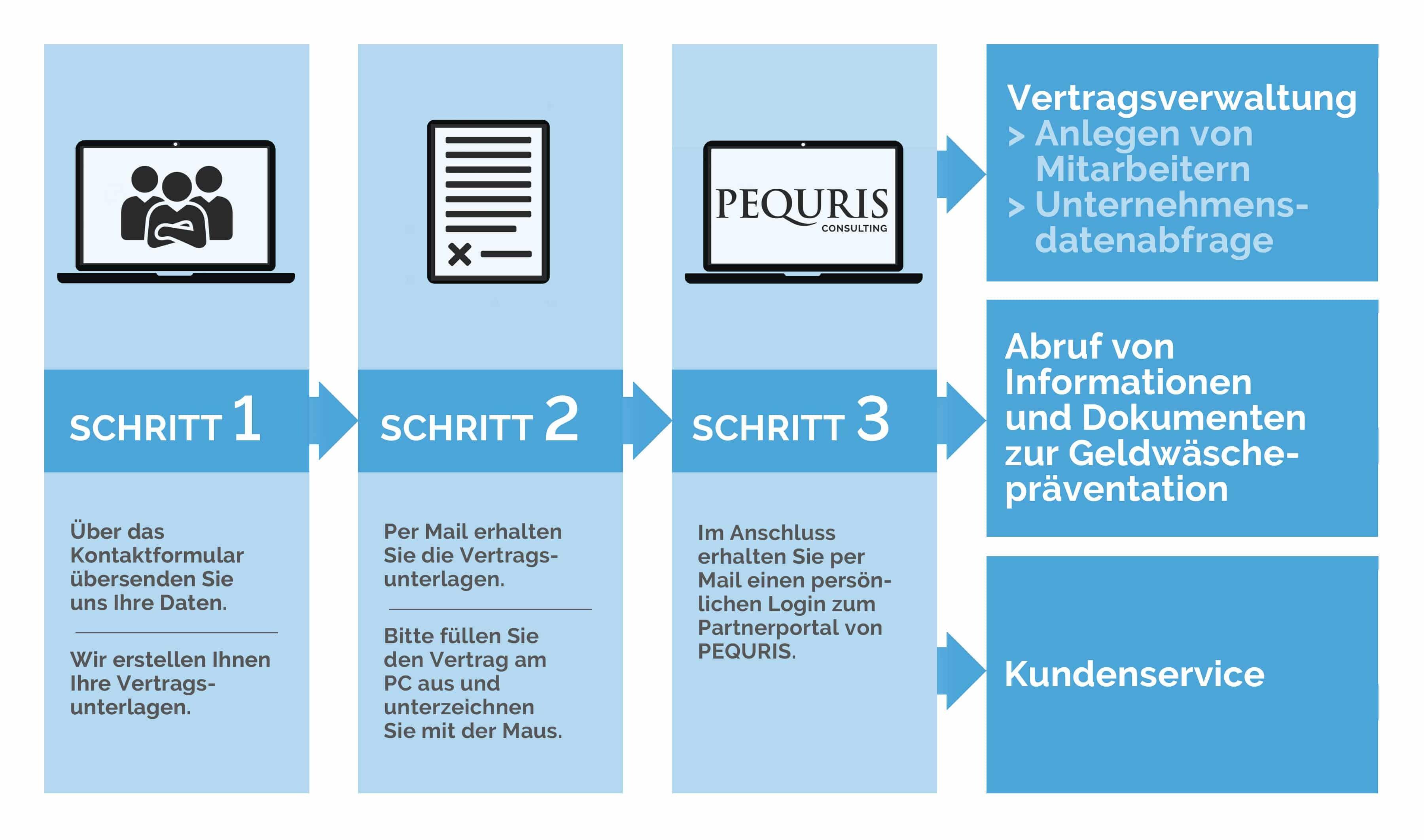 PEQURIS Geldwäsche-Prävention aus Berlin